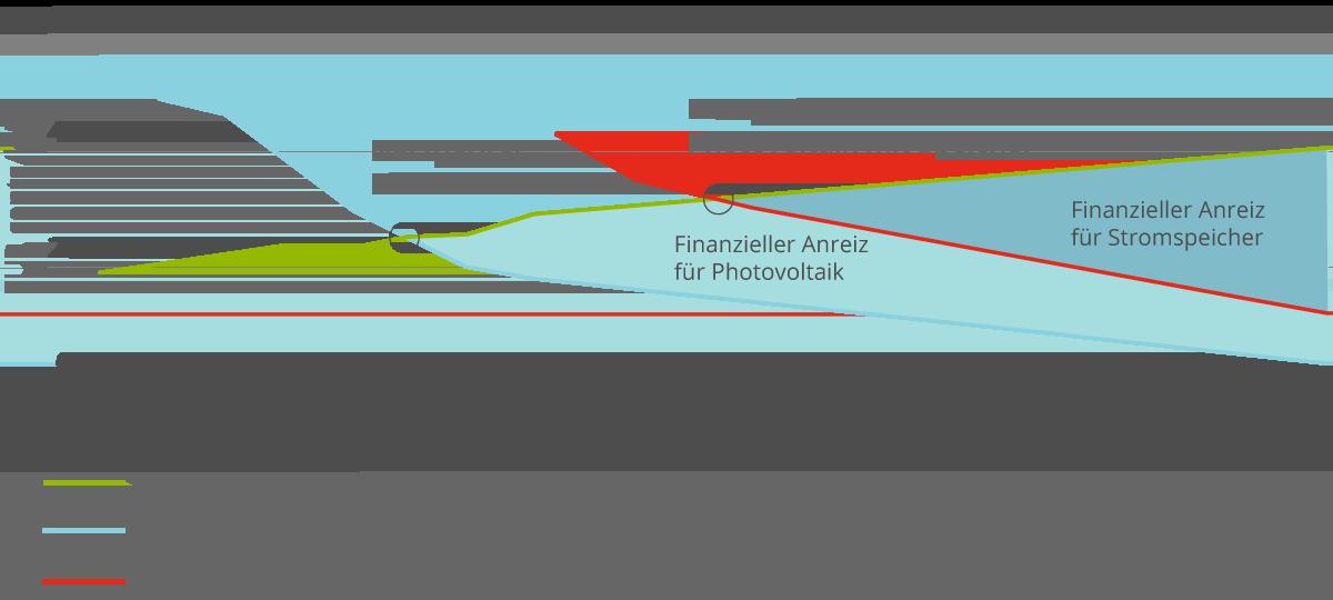 Netzparität Photovoltaik Speicher
