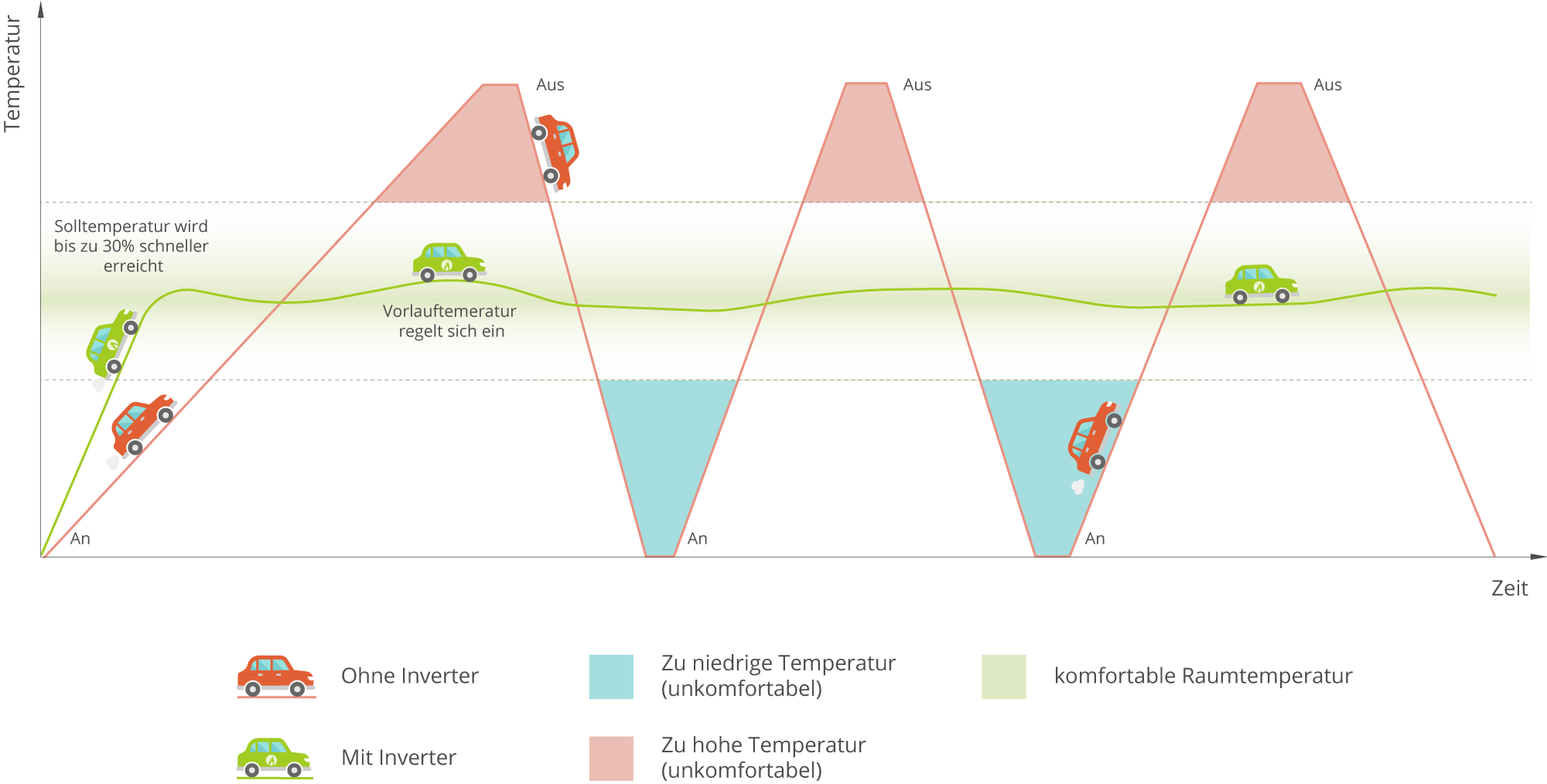 Funktion und Vorteile moderner Inverter Wärmepumpen | Wegatech