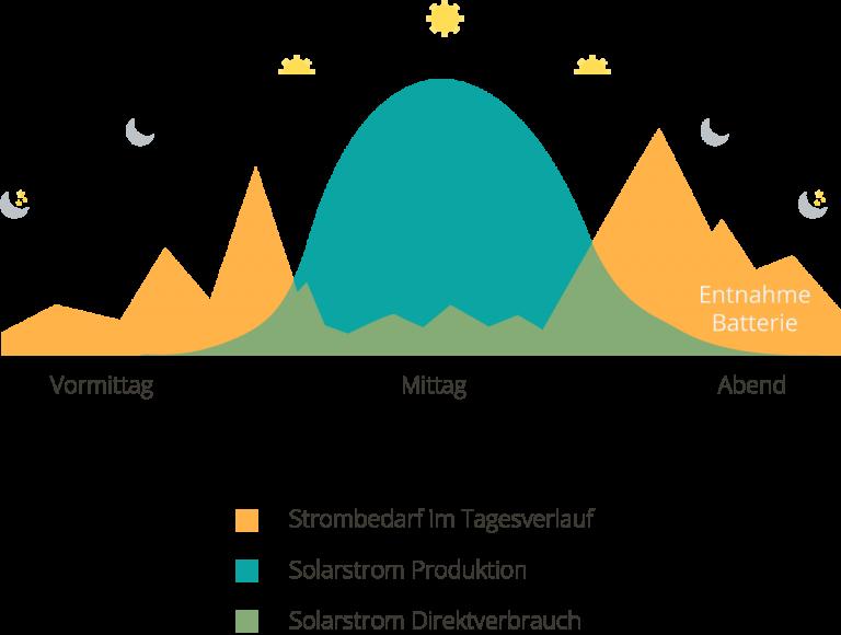 Strombedarf und Photovoltaik Stromproduktion