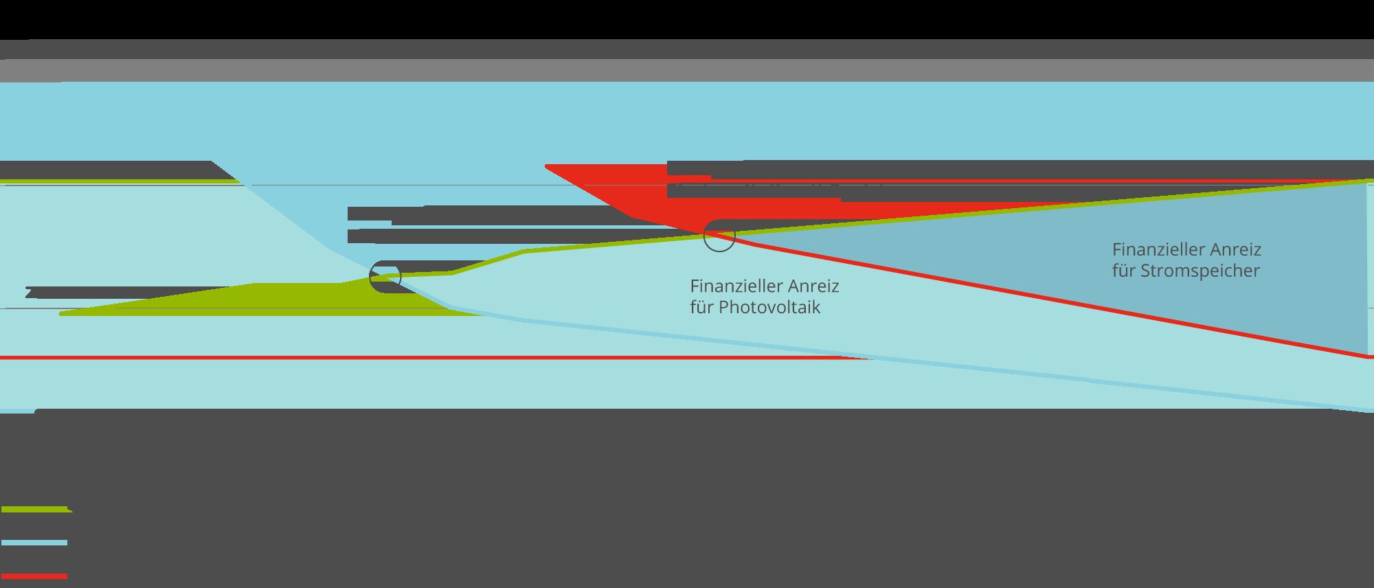 Netzparität Photovoltaik