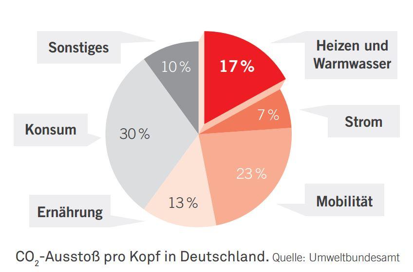 CO2-Ausstoß pro Kopf Deutschland