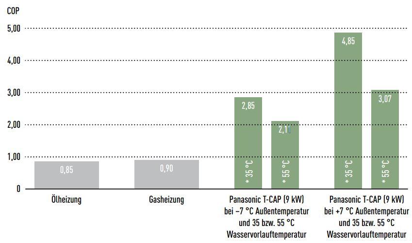 COP Werte einer Gas-, Öl- und Wärmepumpenheizung
