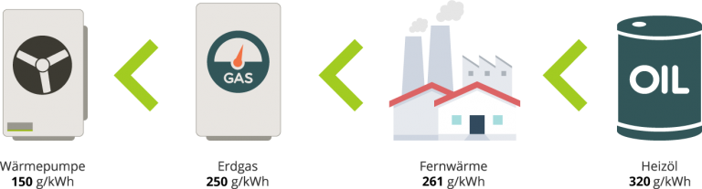 CO2 Emissionen Heizsysteme im Vergleich