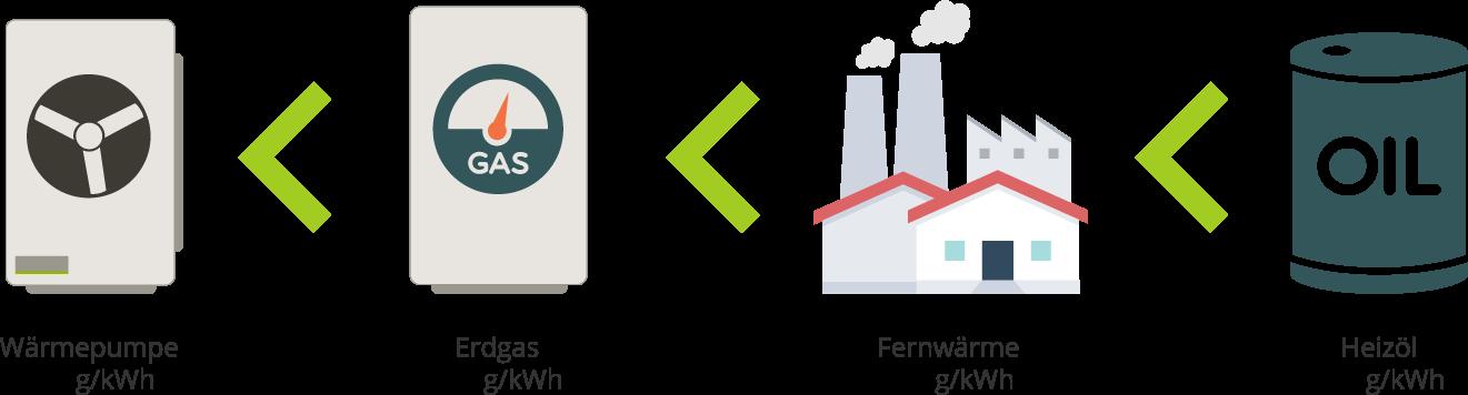 Die größten Vorteile einer Luft-Wasser-Wärmepumpe