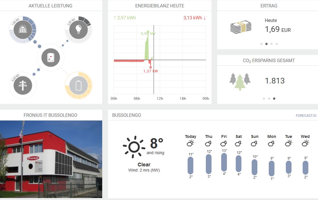 Interface einer Monitoring Software von Fronius Solar.Web