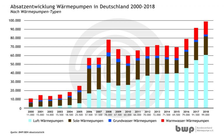 Absatzentwicklung Wärmepumpen in Deutschland