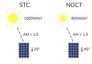 STC und NOCT Photovoltaik