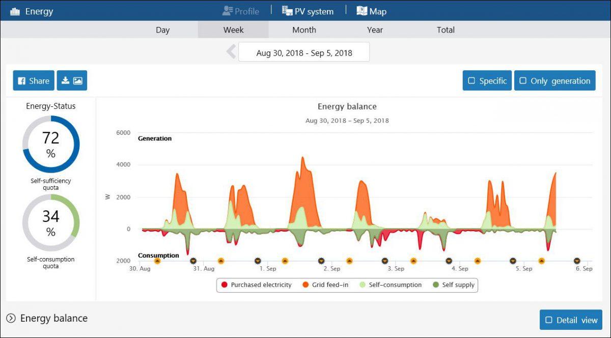 Interface einer Monitoring Software von SMA Solar Technology