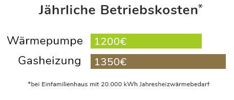 Betriebskosten einer Wärmepumpe im Vergleich zur Gasheizung