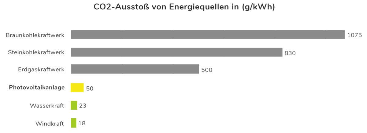 CO2.-Ausstoß Photovoltaik