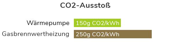 C02 Wärmepumpe vs Gasheizung