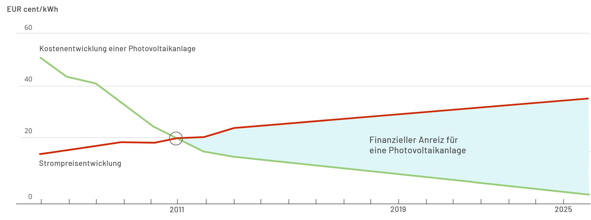 Finanzieller Anreiz für Photovoltaik