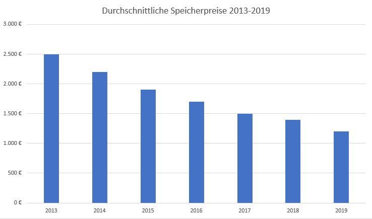 Preisentwicklung von Stromspeichern von 2013 bis 2019