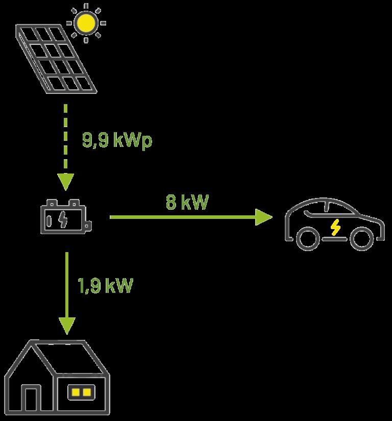 E-Auto mit Solar laden