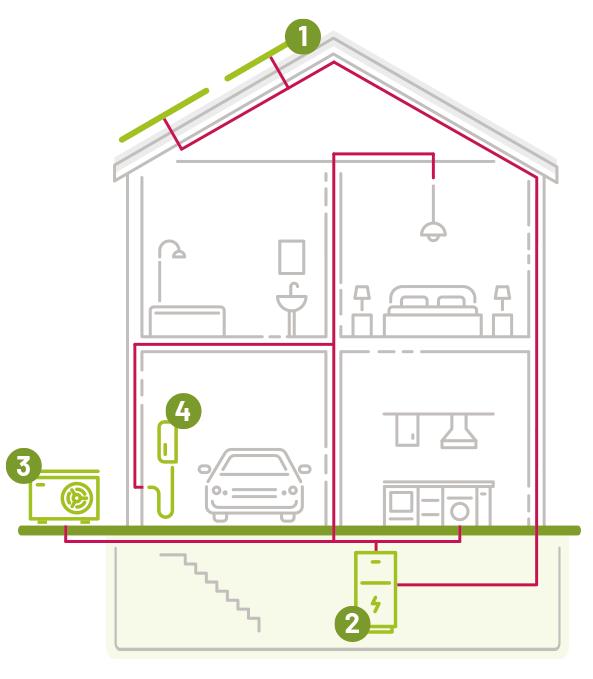 Haus_Wegatech_Erneuerbare_Energien