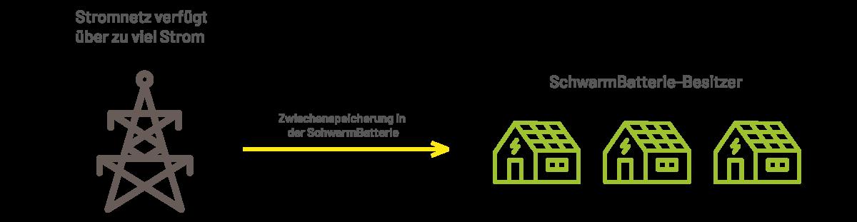 Schwarmbatterie Konzept Erklärung