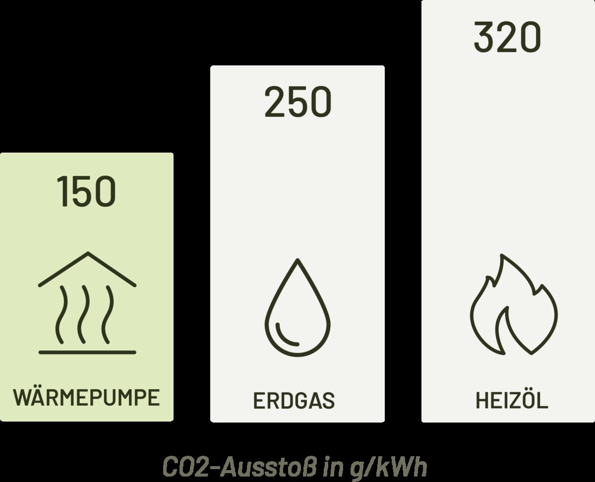 CO2-Ausstoß unterschiedlicher Heizsysteme im Vergleich
