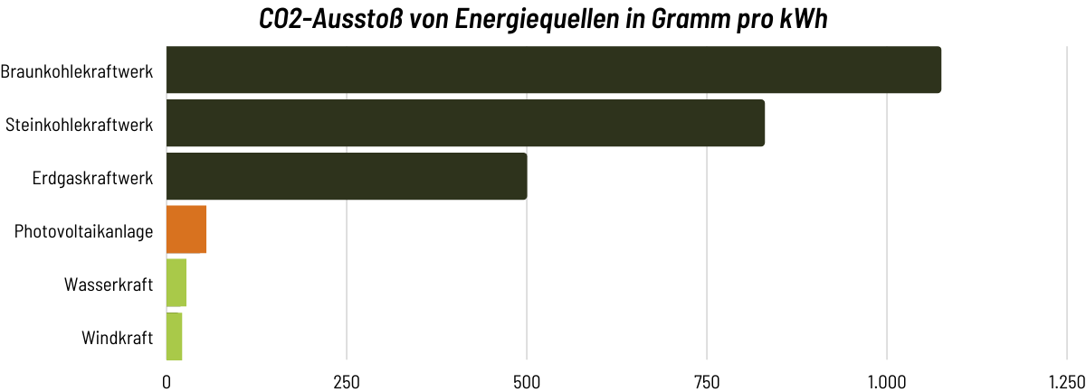 CO2-Ausstoß von Energiequellen in Gramm pro kWh