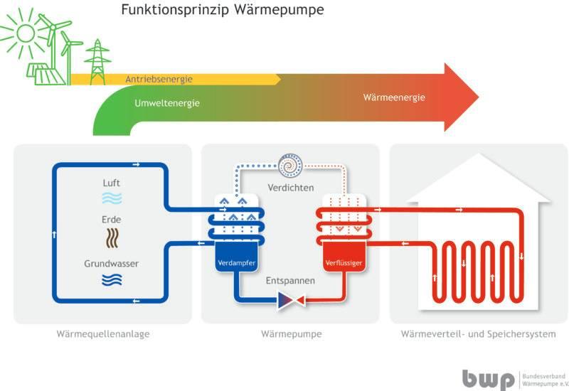 Funktionsweise einer Luft-Wasser-Wärmepumpe im Schaubild