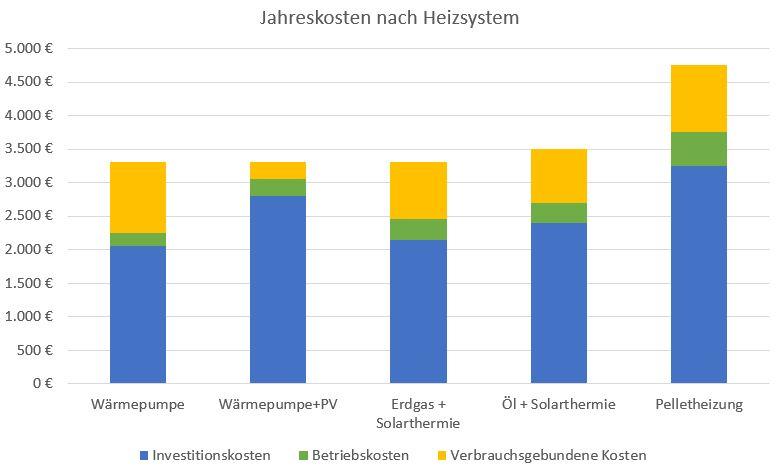 Vergleich der jährlichen kosten nach Art des heizsystems