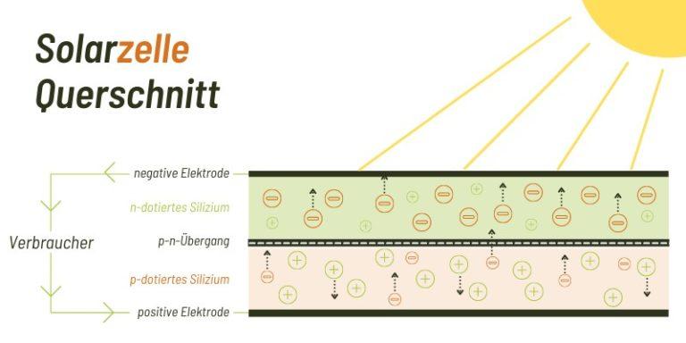 Funktionsweise einer Solarzelle im Querschnitt