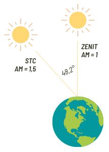 Unterschied Sonnenertrag NOCT vs. Zenit