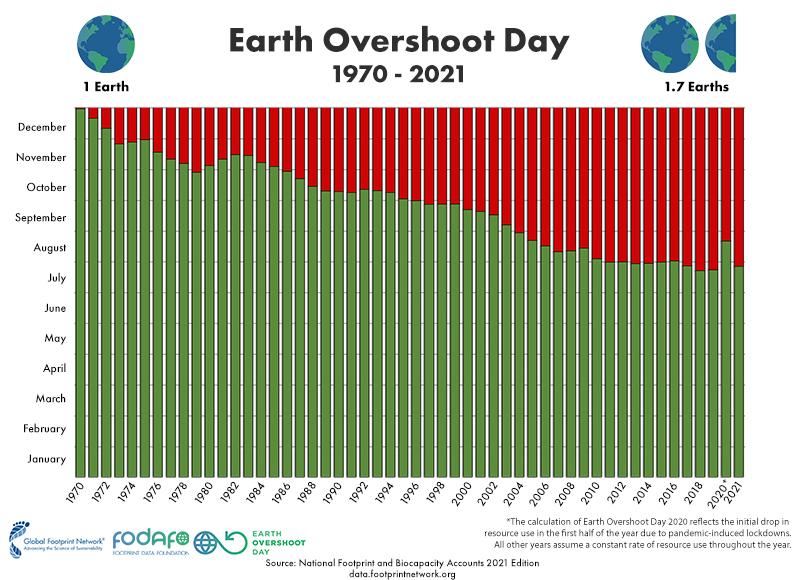 Verlauf der Daten des Earth Overshoot Days seit 1970