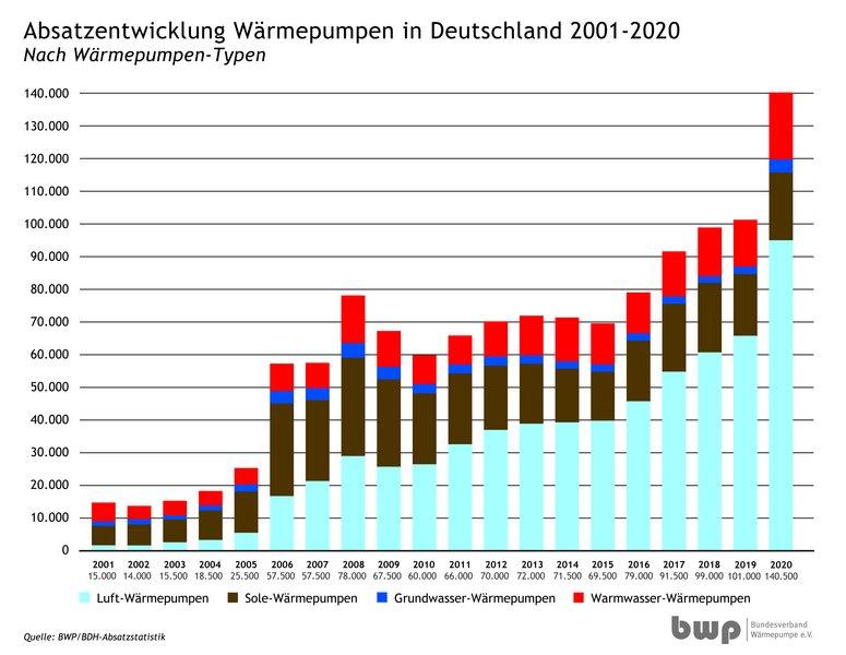 Entwicklung der Absatzzahlen von Wärmepumpen von 2011 bis 2020