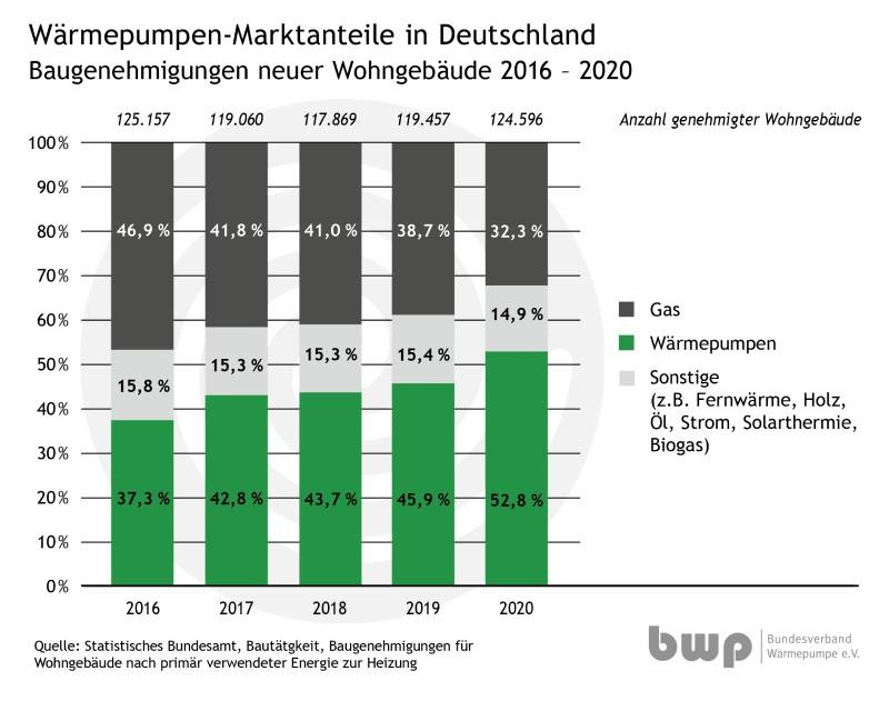 Marktanteile der Genehmigungen neuer Heizsyteme bis 2020