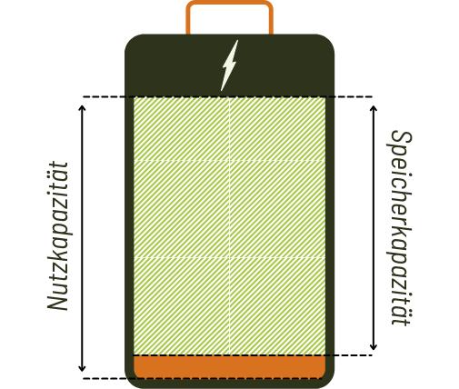 Schaubild Nutzkapazität und reale Speicherkapazität