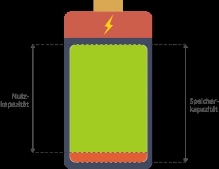 Nennkapazität und Nutzkapazität Stromspeicher