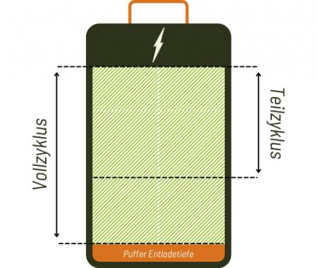 Darstellung des Prinzips einer Solarbatterie