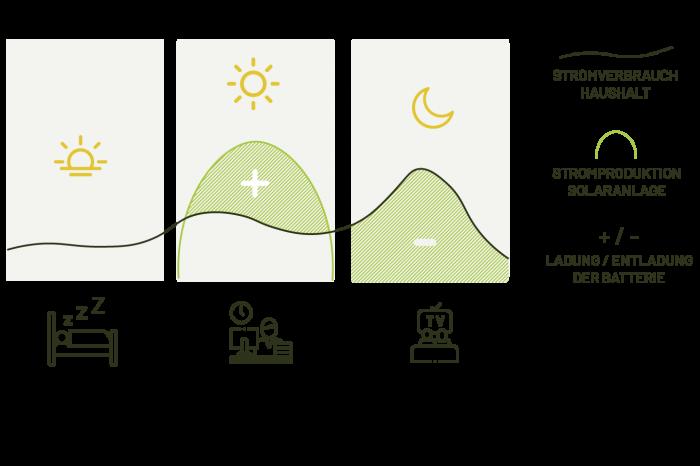 Graphische Darstellung des Prinzips eines Stromspeichers