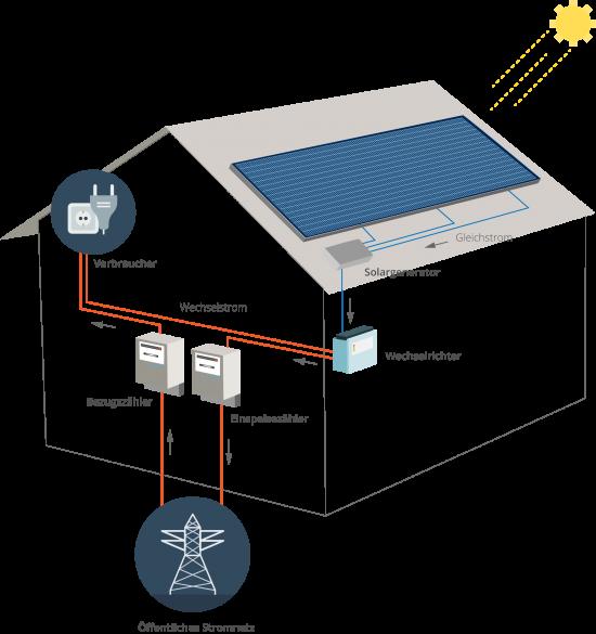 Aufbau Photovoltaikanlage mit Wechselrichter