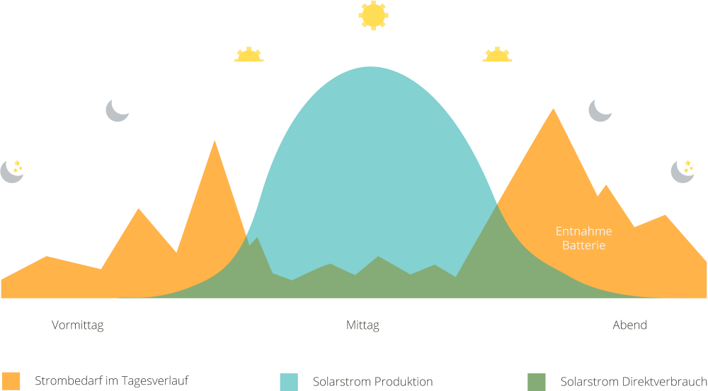 Solarstromproduktion Tagesverlauf