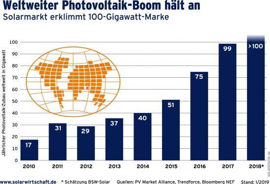 Photovoltaik Zuwachs 2010 - 2018